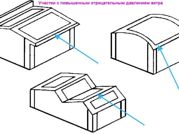 Схема конструкций с повышенным отрицательным давлением ветра