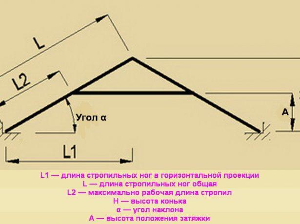 Схема расчёта стропильной конструкции