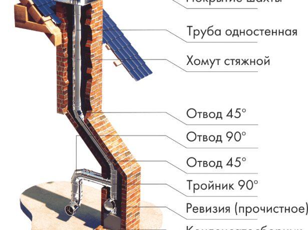 Схема установки одностенной трубы внутри кирпичного дымохода