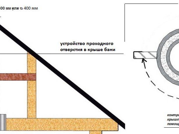 Схема проделывания отверстия под трубу в крыше здания