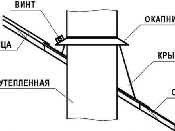 Схема оформления прохода трубы