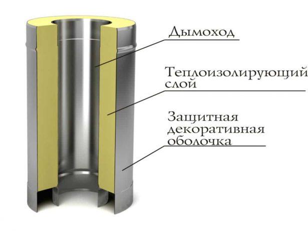 Схема строения сэндвич-трубы для дымохода