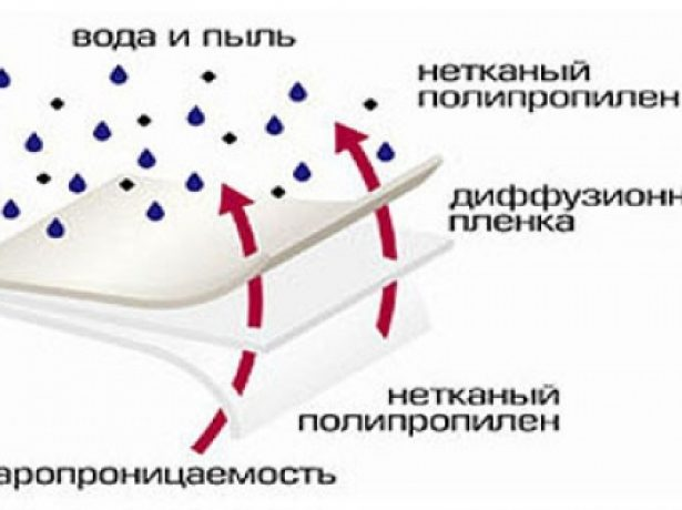 Принцип работы диффузионной мембраны