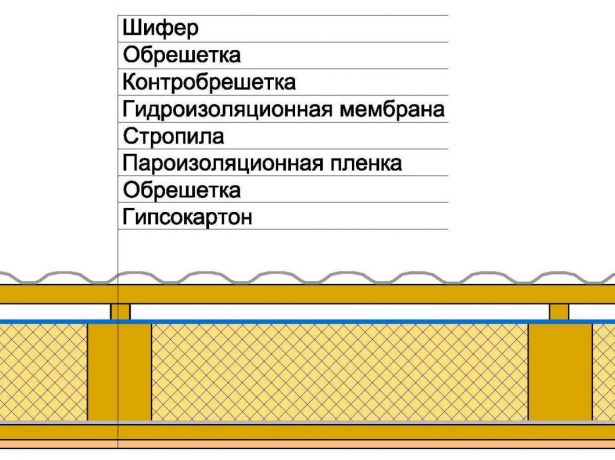 Гидроизоляция с одним вентиляционным зазором