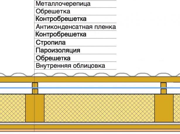 Гидроизоляция с двойным вентиляционным зазором
