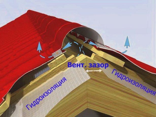 Гидроизоляция конька крыши