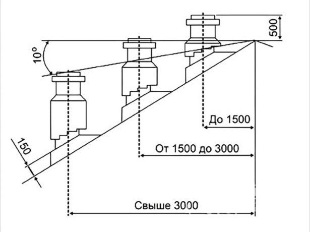 Схема для расчёта высоты дымохода