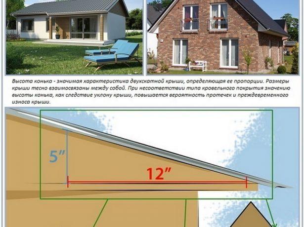 Зависимость высоты дымохода от формы крыши, кровельного покрытия и уклона скатов