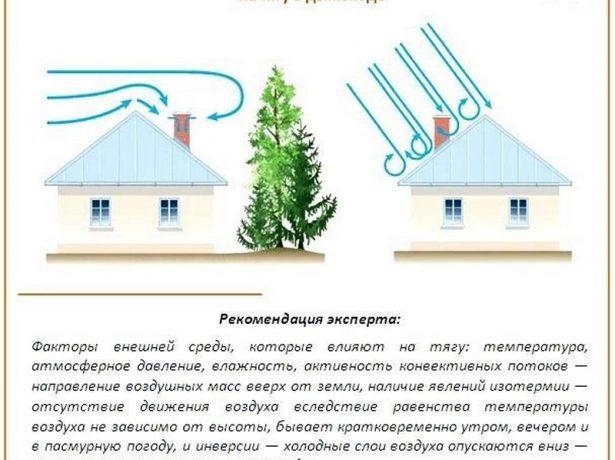 Факторы, влияющие на тягу в дымоходе