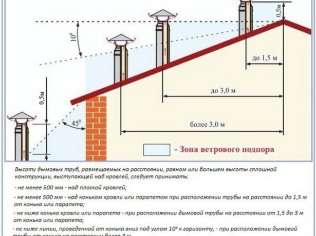 Нормативы по определению высоты дымохода