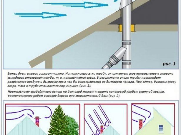 Влияние ветра и высоких объектов на величину дымохода