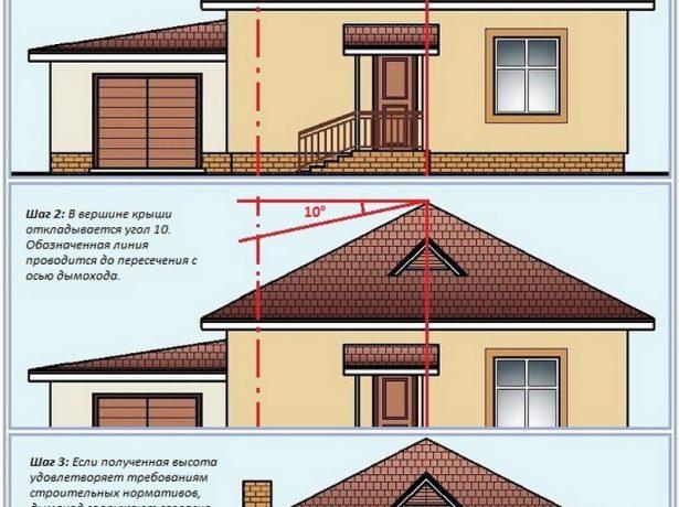 Графический метод определения высоты