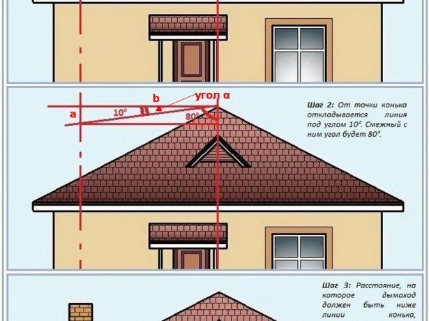 Математический метод определения высоты