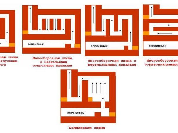Схема отвода газов