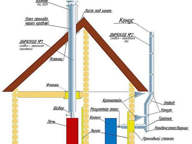Схема устройства внутренней и внешней дымовых труб