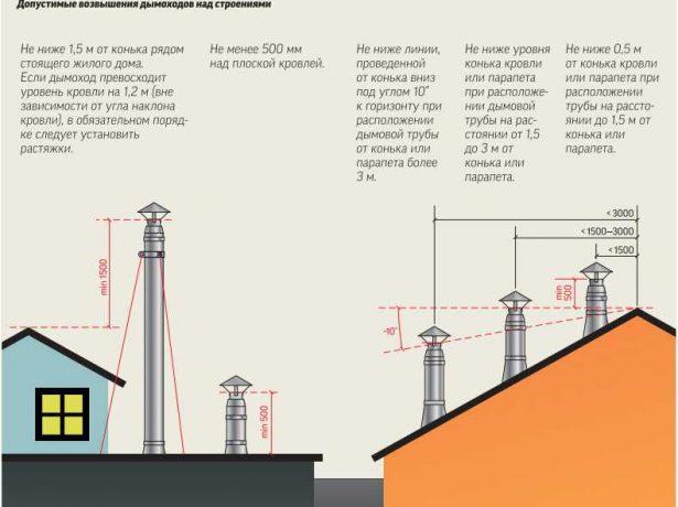 Схематичное изображение высоты дымохода в зависимости от его положения на крыше