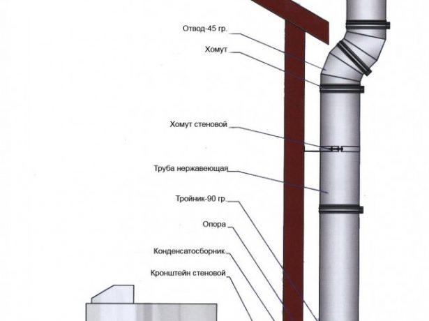 Схема элементов дымохода, выведенного через стену