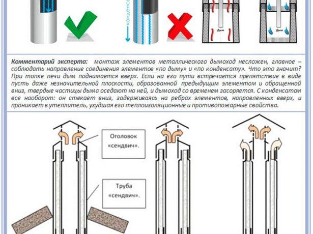 Схема соединения двухконтурных труб