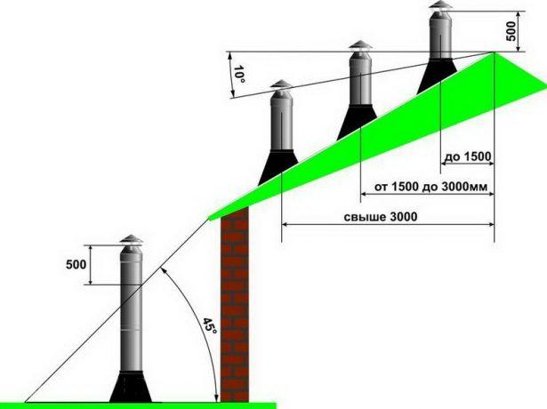 Схема расчёта высоты дымохода