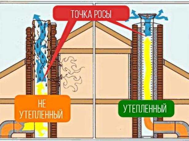 Схема расположения точки росы в дымоходе