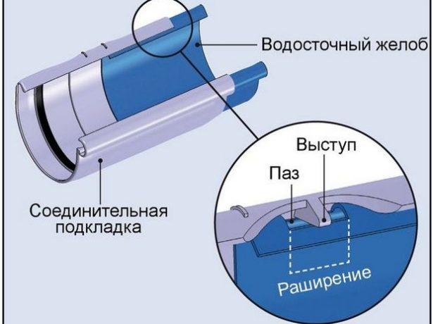 Соединение металлических желобов