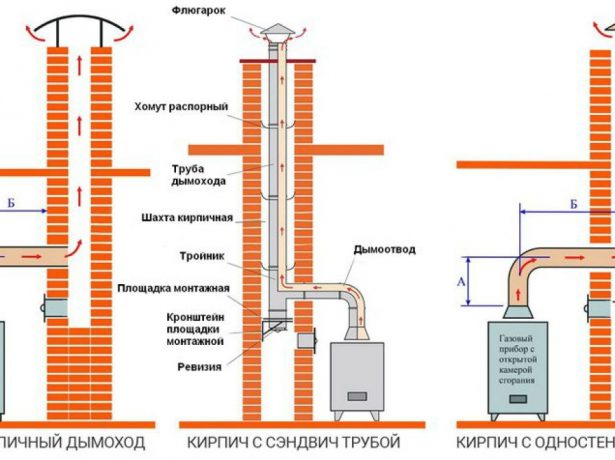 Разновидности дымоходов
