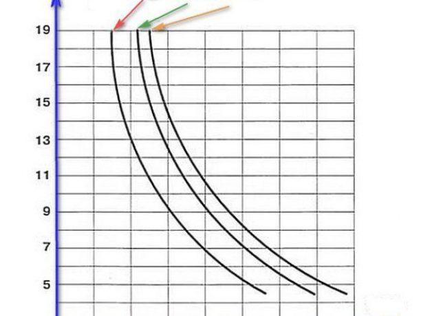 Номограмма для определения высоты дымохода