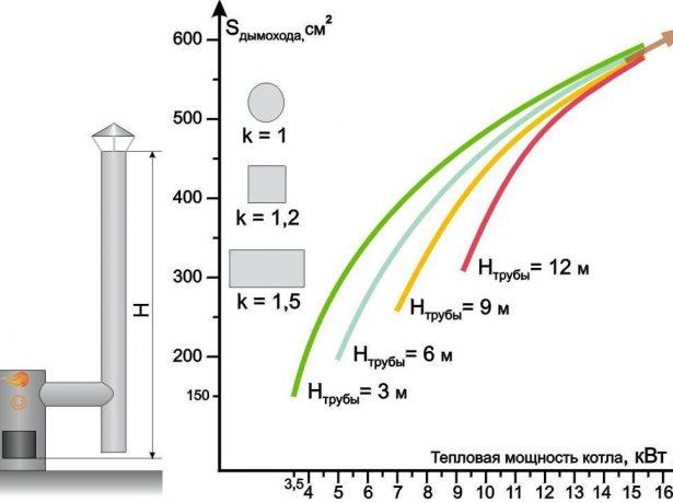 Номограмма для определения сечения дымохода