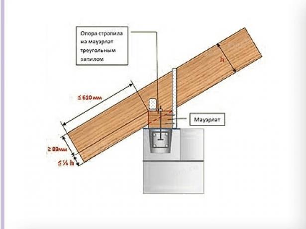 Схема соединения стропила с мауэрлатом при помощи выемки