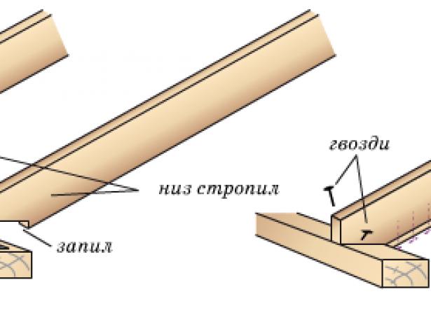 Схема наслонного метода закрепления стропил