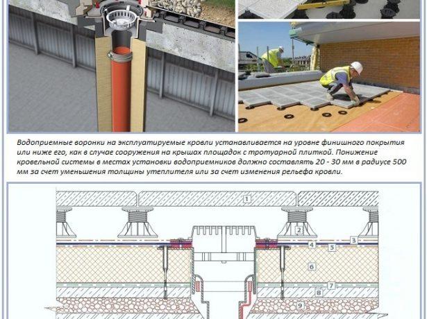 Водоотвод плоской крыши