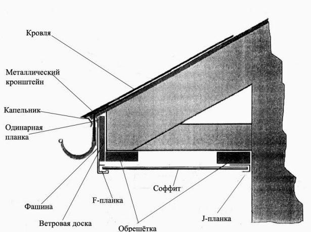 Схема подшивки свеса софитами