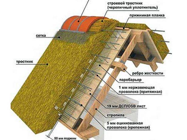 Устройство камышовой крыши