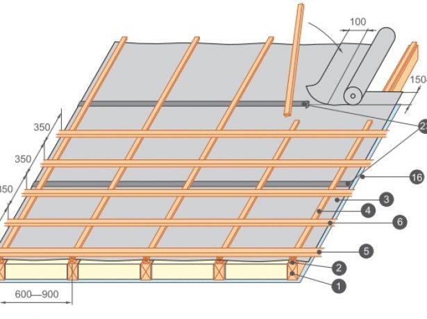 Схема фиксации пароизоляционной пленки