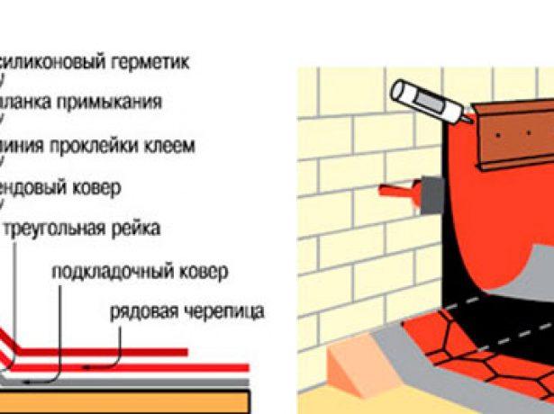 Защита проходов и примыканий