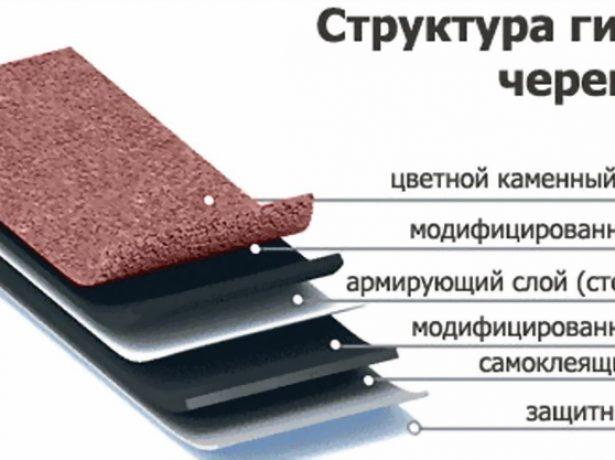 Структура битумных гонтов