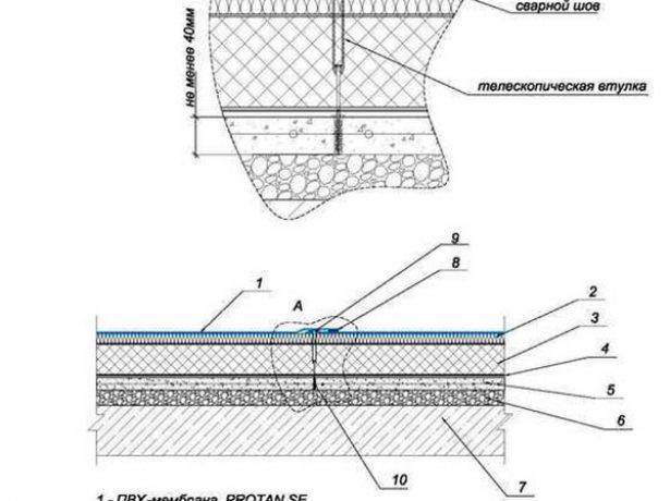 Монтаж мембраны по железобетонному основанию