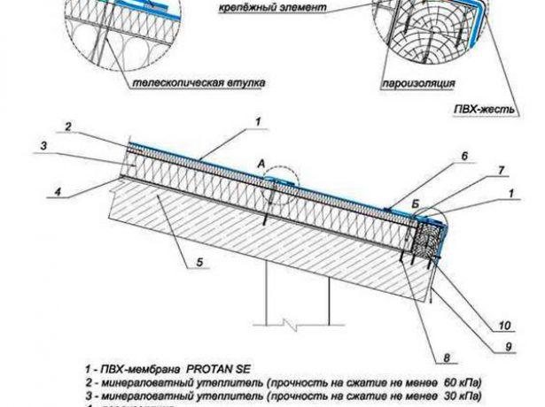 Монтаж мембраны на крыше без парапета