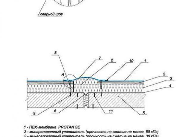 Монтаж мембраны в районе деформационного шва