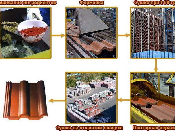 Процесс производства бетонной черепицы