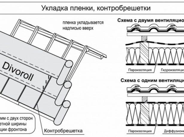 Укладка гидроизоляции и набивка контрреек