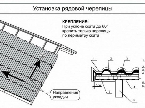 Укладка и крепление бетонных гонтов
