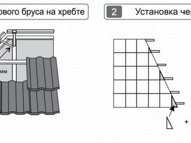 Оформление рёбер