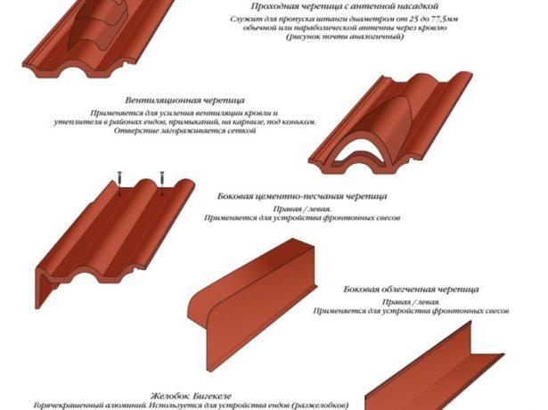 Основные виды бетонных плиток