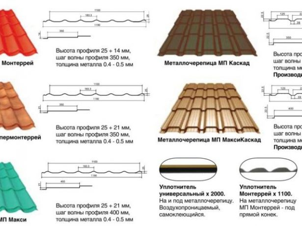 Листы металлочерепицы толщиной 0,4–0,5 мм