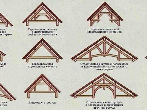 Разновидности стропильных конструкций