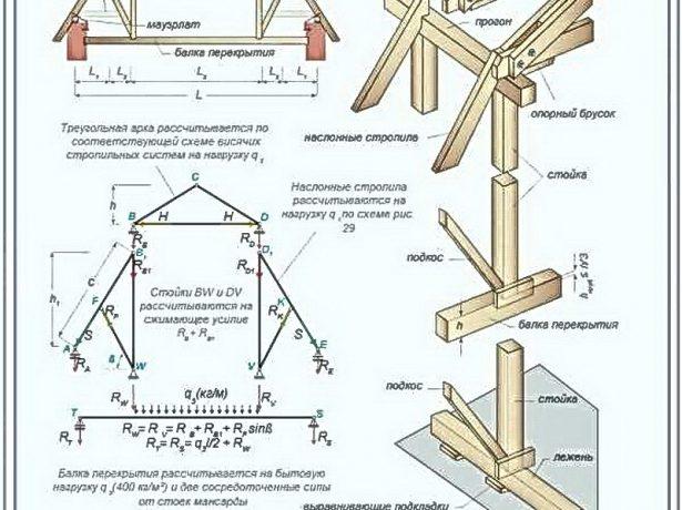 Смешанная конструкция стропильной системы
