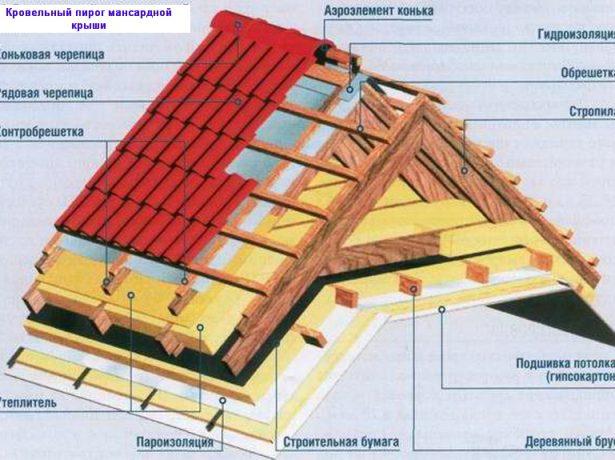 Стандартный кровельный пирог мансардной крыши