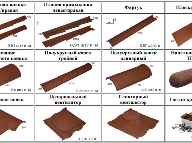Доборные элементы для композитной черепицы