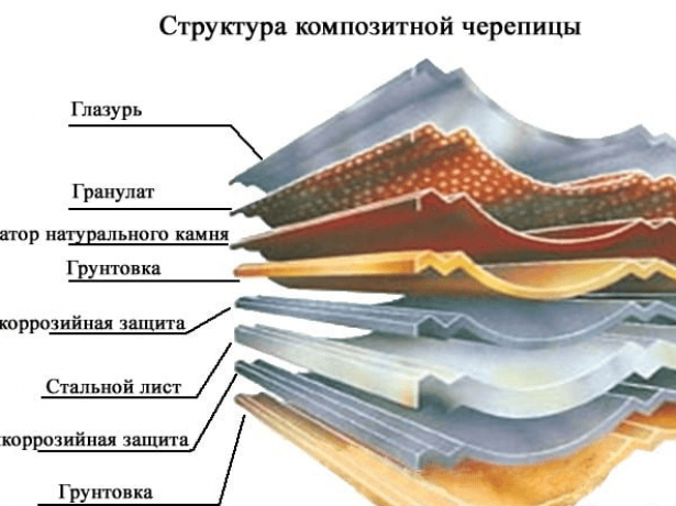 Структура композитной черепицы